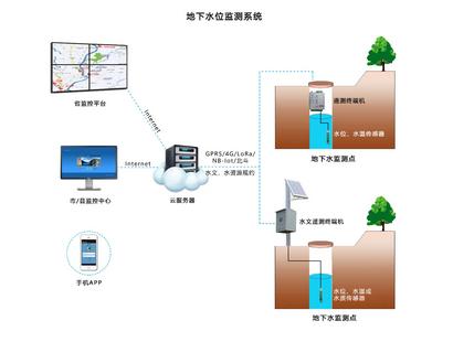水文与水资源工程图片2