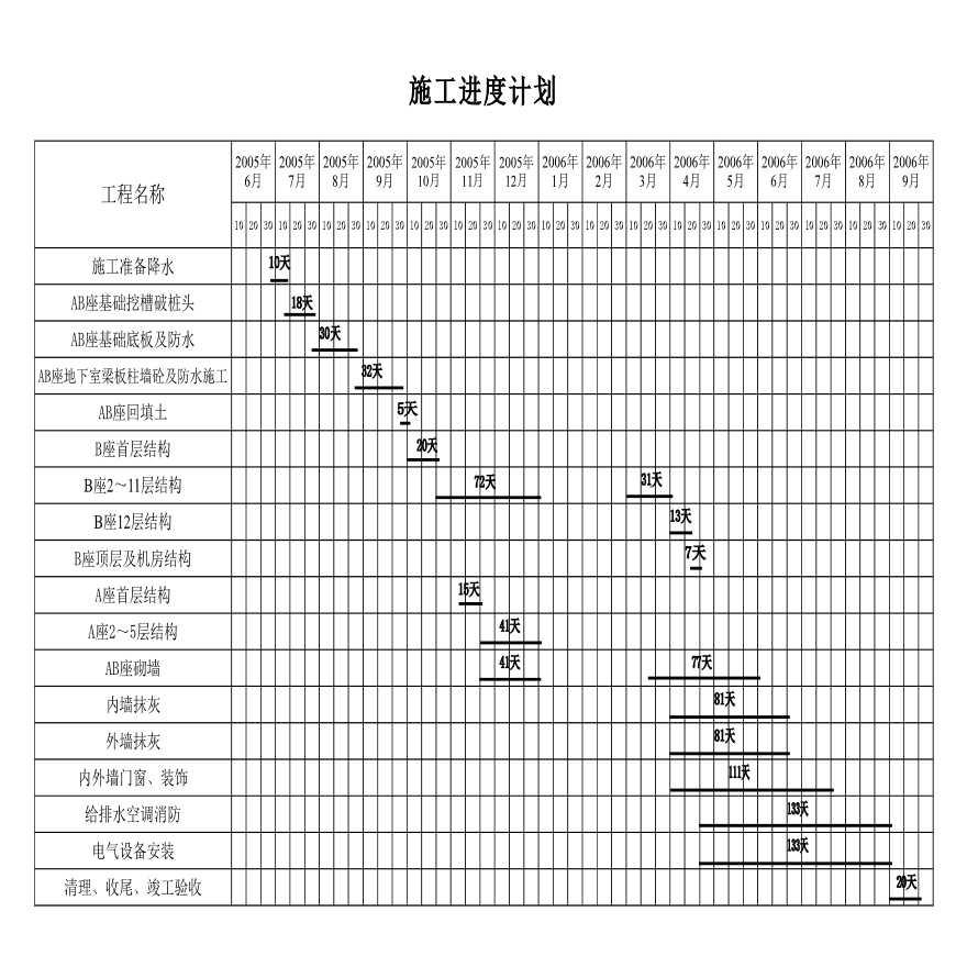 施工组织设计建筑工程施工进度计划表-图一