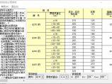 钢结构计算用表 计算参数图片1