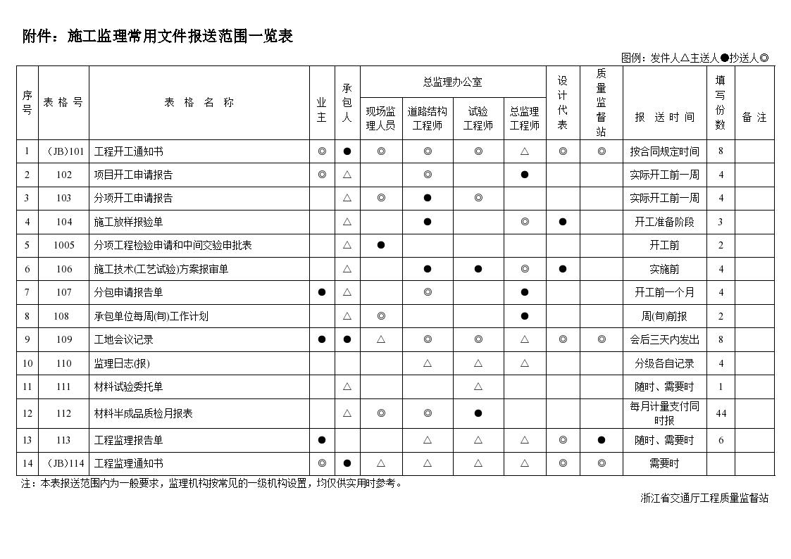 [浙江]公路工程质检资料管理文件用表-图一