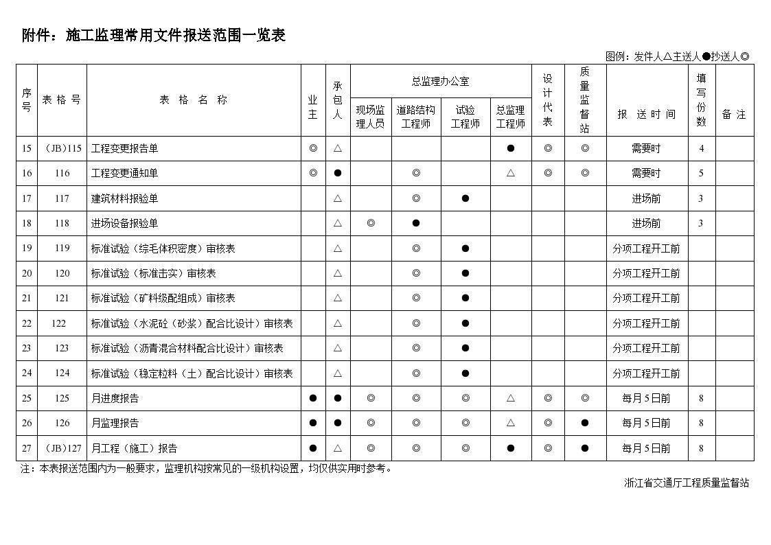 [浙江]公路工程质检资料管理文件用表-图二