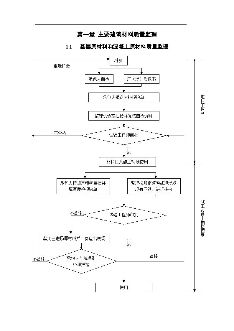 公路扩建工程监理质量控制程序框图-图二