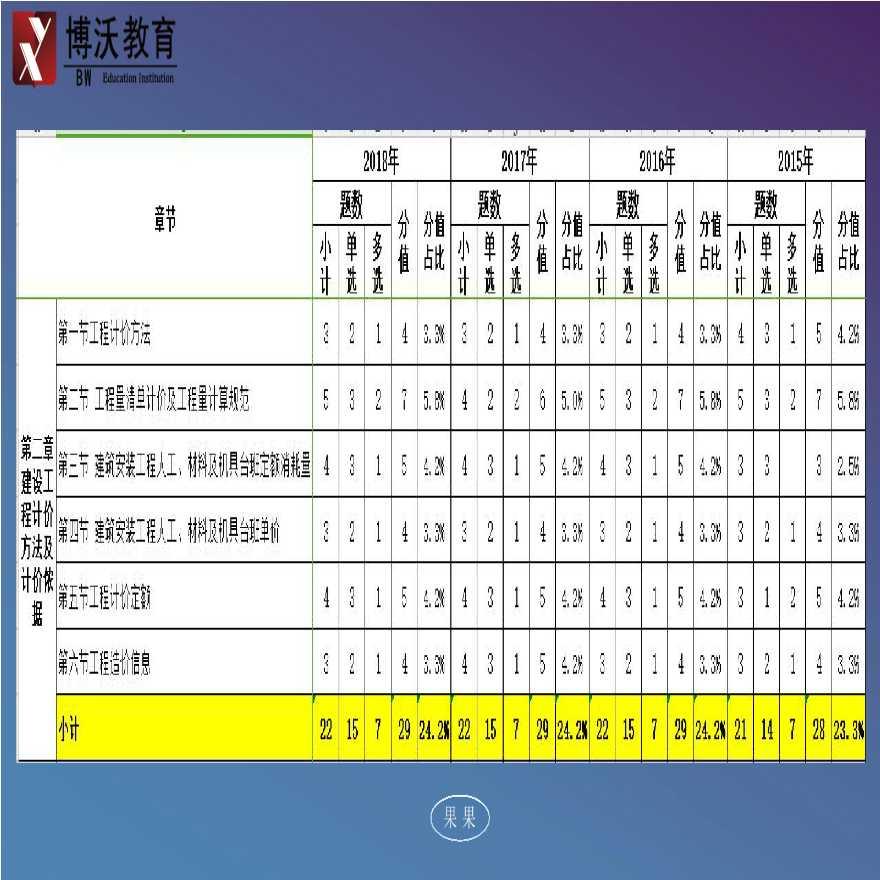 06.先导06-工程量清单计价与计量规范-图二