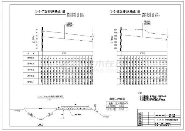 农田水利灌溉初步设计施工图纸-图一