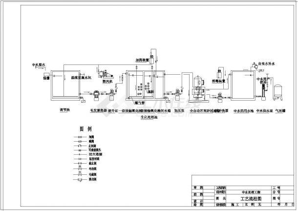 北京某商業中心工業水回用處理工程-圖二