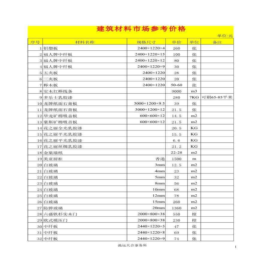 [全国]2015年建筑材料市场价格信息-图一