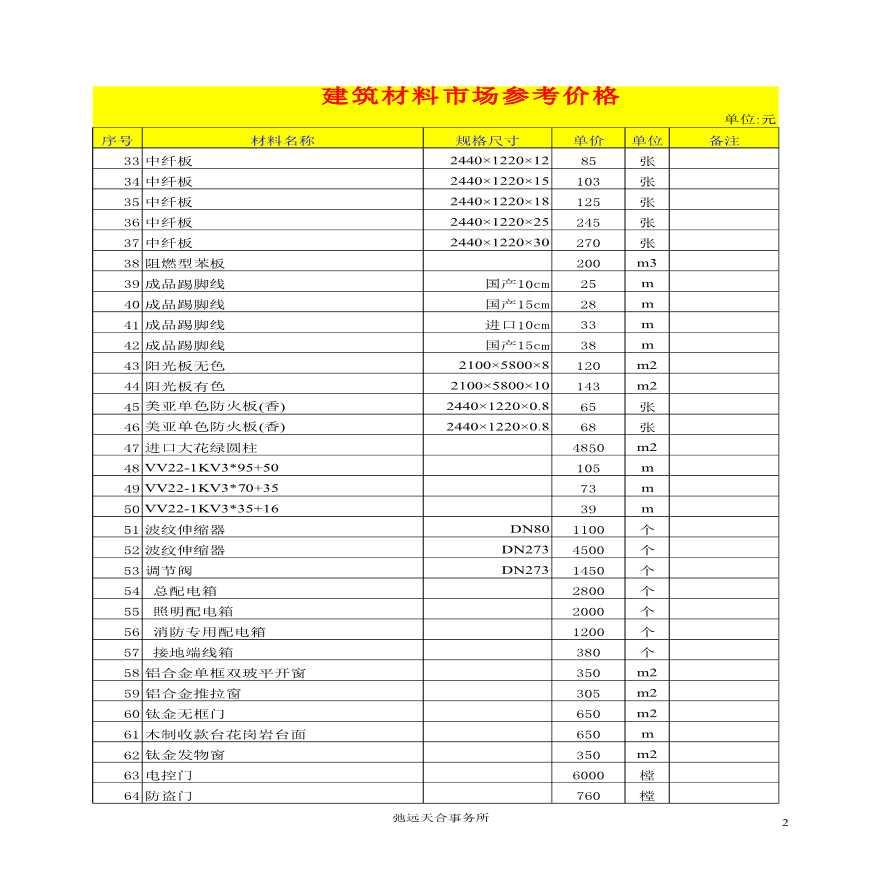 [全国]2015年建筑材料市场价格信息-图二