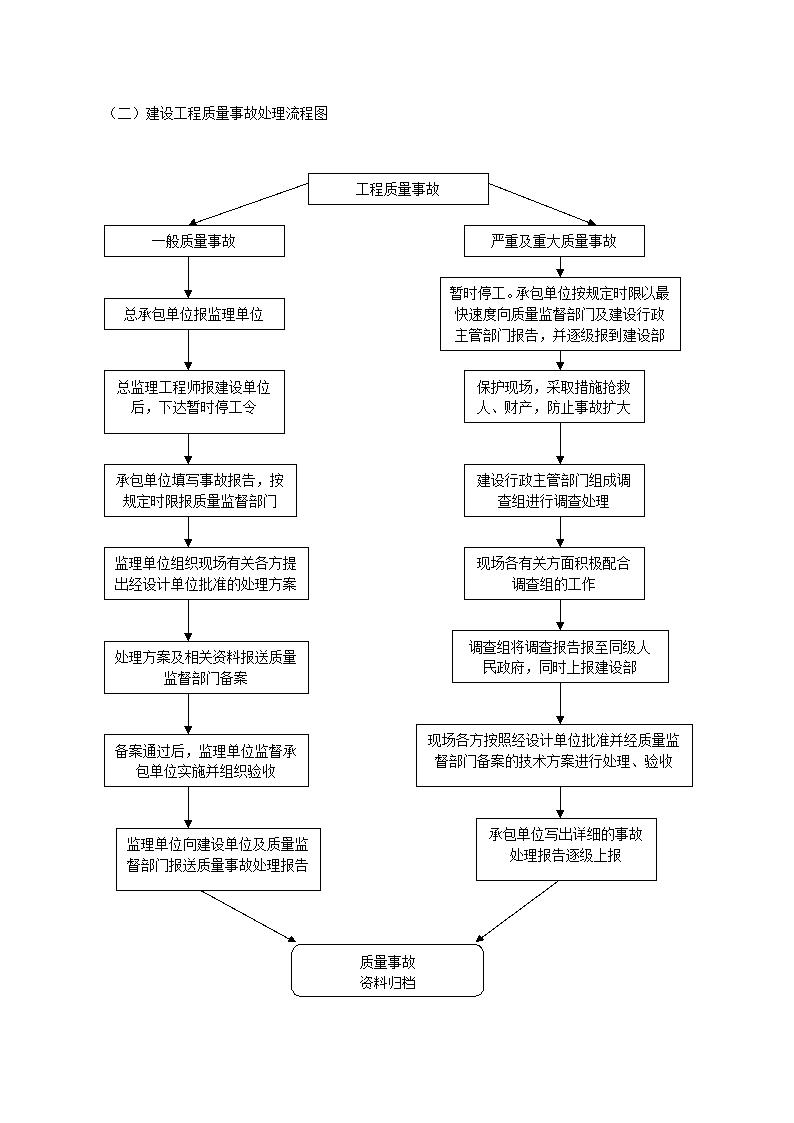 建设工程质量安全监督工作流程图-图二