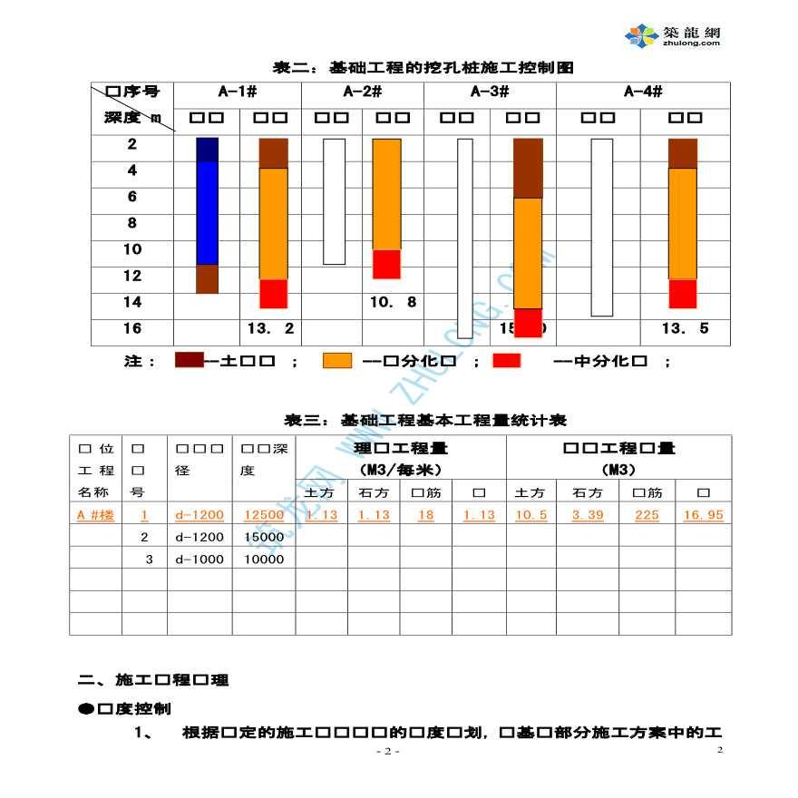 某建筑工程基础工程施工监理作业指导书-图二