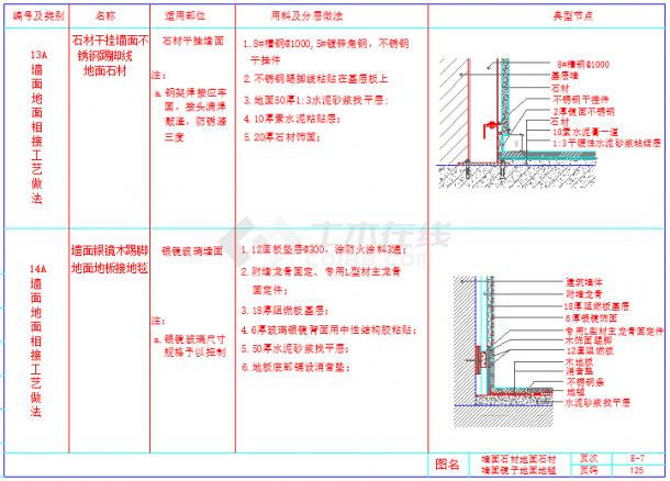 某室内装饰工程cad通用节点-墙地相接节点详图-图一