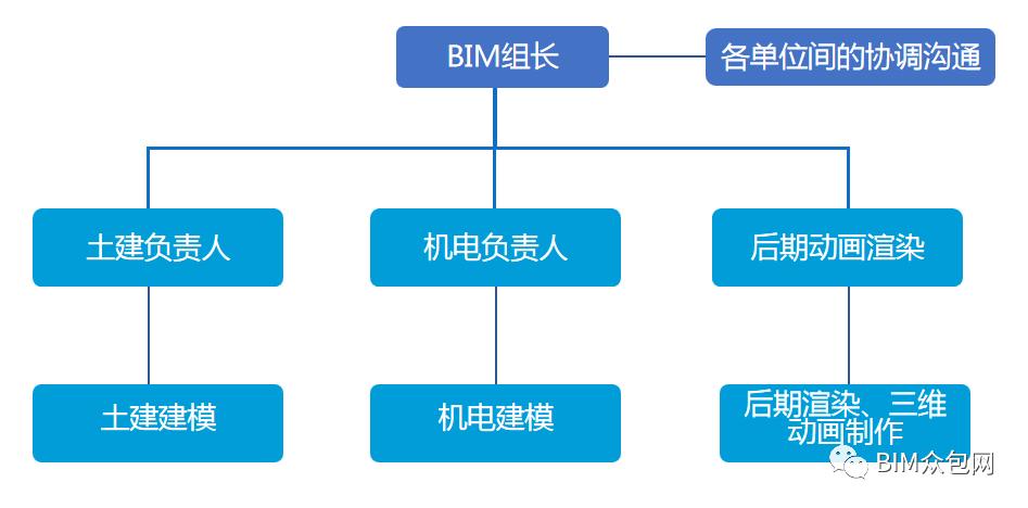 土建BIM应用图片2