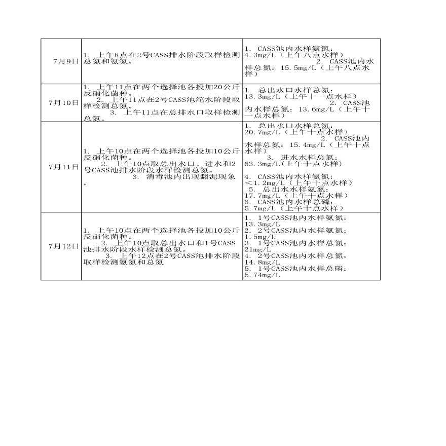 甘肃某污水处理厂调试记录表-图二