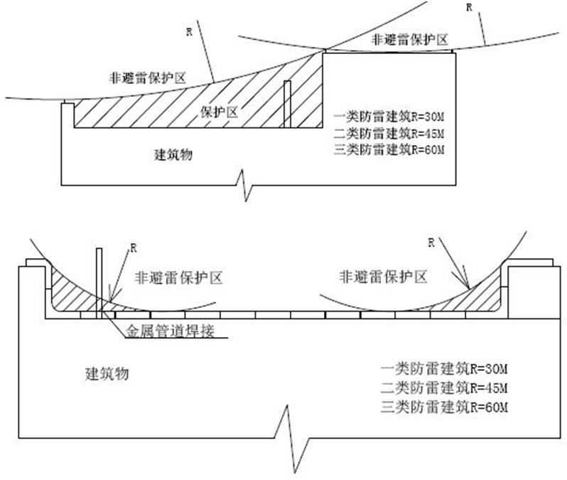 """屋面避雷带怎么做才规范?""""设计 施工""""一文总结!(图6)"""