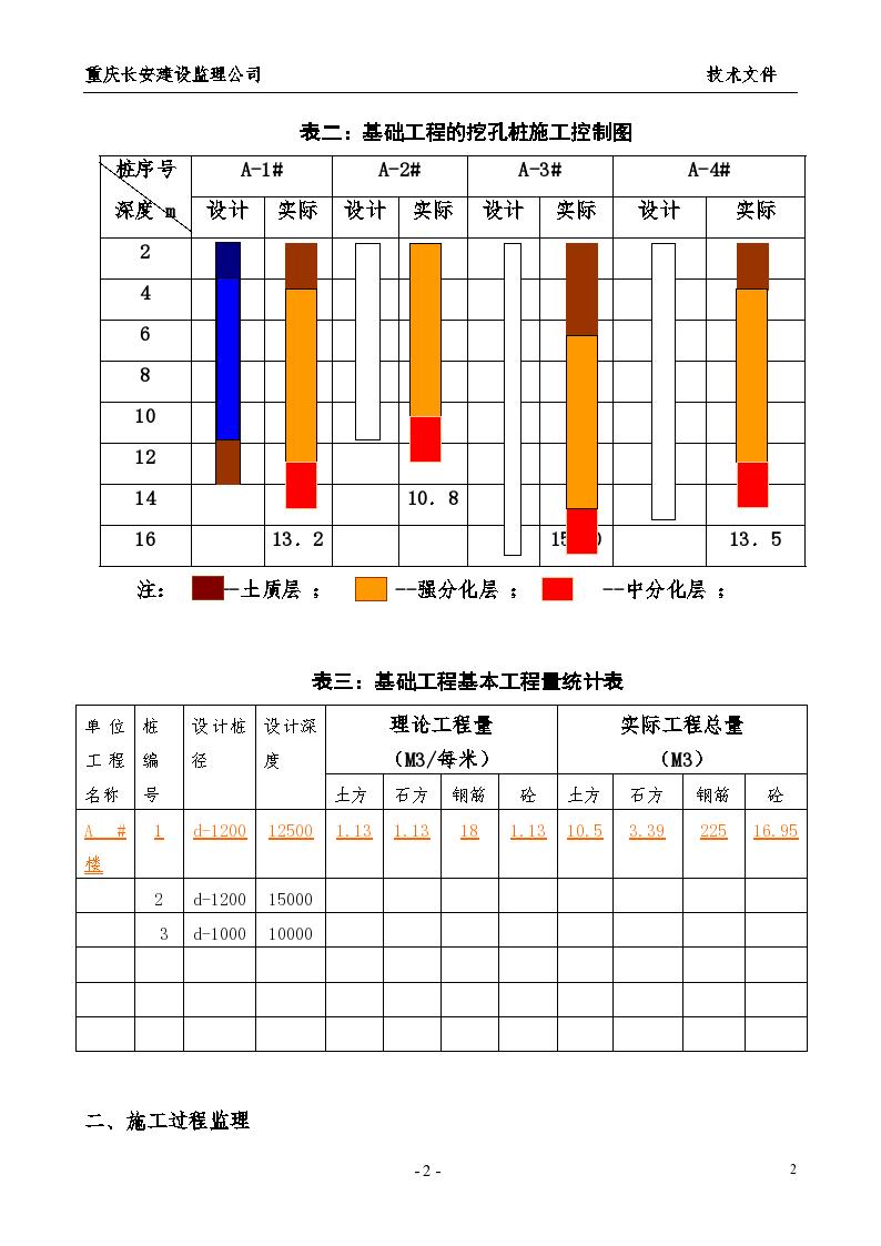 某基础工程施工监理作业指导书-图二