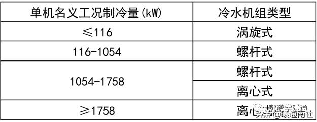 中央空调系统设计方法(图9)