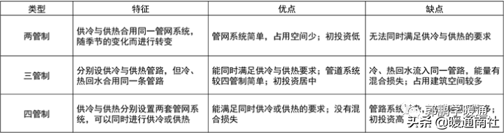 中央空调系统设计方法(图18)