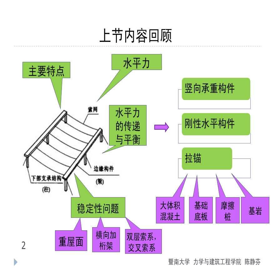 悬索结构受力分析与工程实例PDF-图二