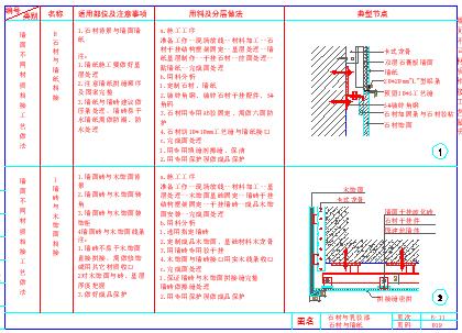 室内装饰工程通用cad墙面节点详图-图一