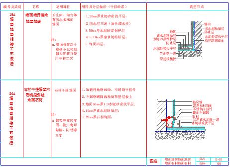 室内装饰工程通用cad墙地相接节点详图-图一