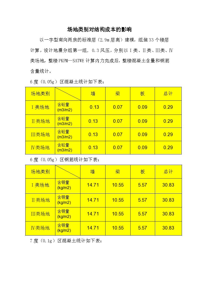 场地类别对结构成本的影响-图一