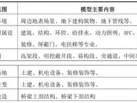 上海轨道交通工程中的BIM技术应用案例赏析