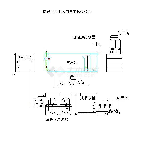 污水处理中水回用的平面布置与工艺流程图-图二