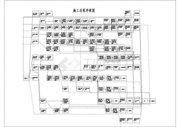某水电站引水及电站厂房建筑与部分金属结构设备安装工程施工组织设计-图一