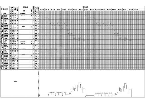 某地某工程施工进度计划表横道图方案cad图纸,含说明-图一