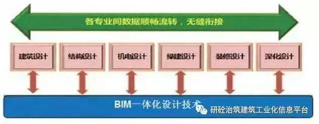 装配式BIM应用图片3