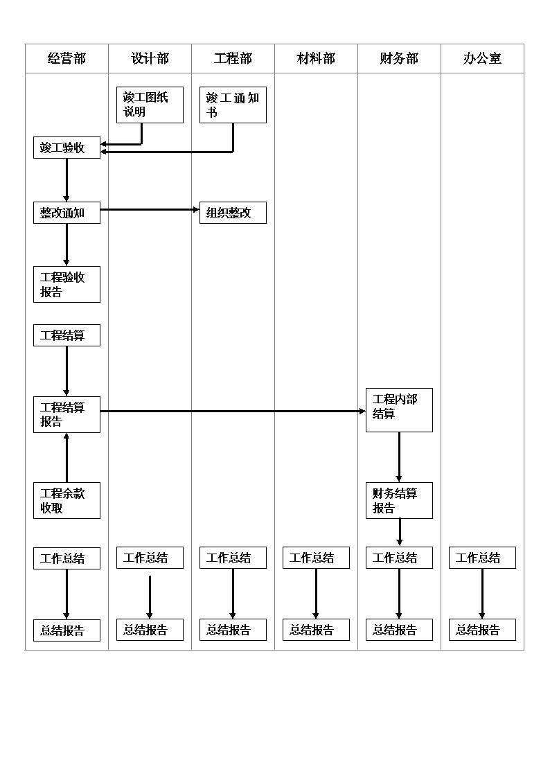 竣工验收流程图图片1
