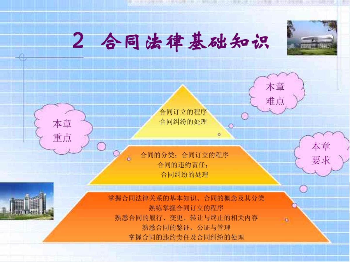 合同法律基础知识. - 房地产项目全程策划-图二