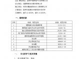 中海.半岛华府售楼中心室内外精装修项目施工方案图片1