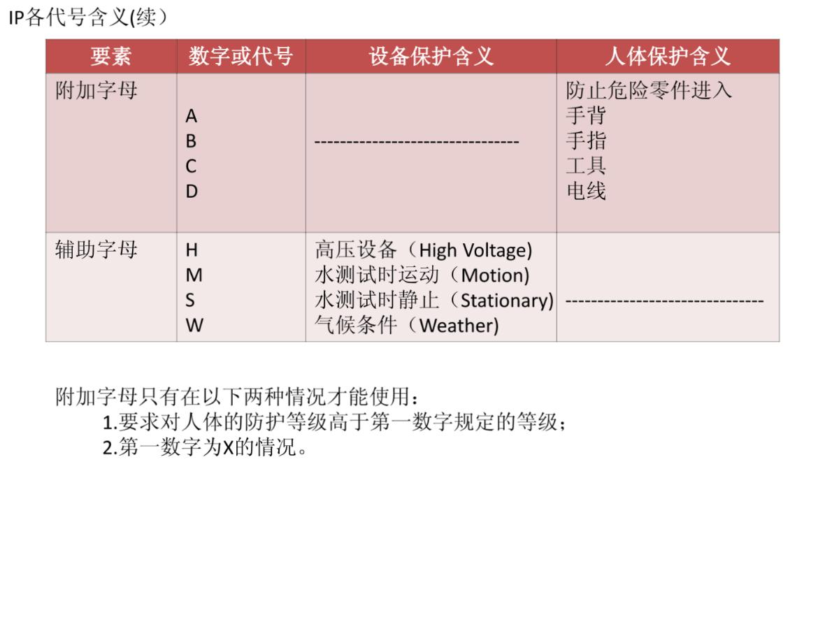 IP防尘防水等级标准(IEC60529)图片1