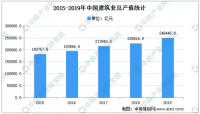 2021年中国装配式建筑行业市场现状及市场特点分析