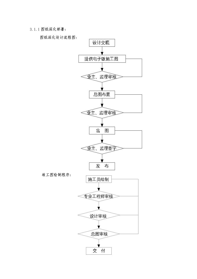建筑电气工程机电安装施工组织设计方案-图二