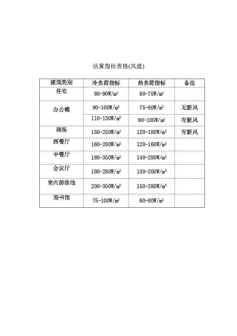 热泵、中央空调冷热负荷估算指标表(风盘)图片1
