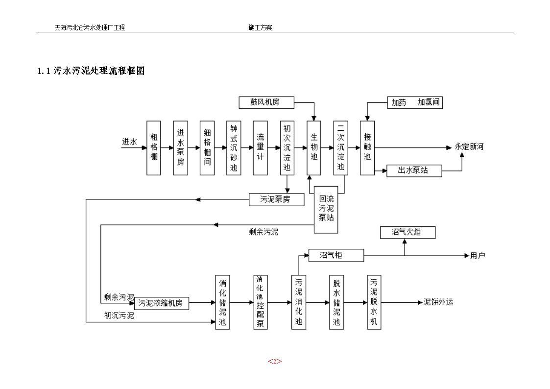 天海污北仓污水处理厂工程施工组织设计方案-图二