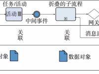 基于BIM标准体系的铁路协同设计体系研究