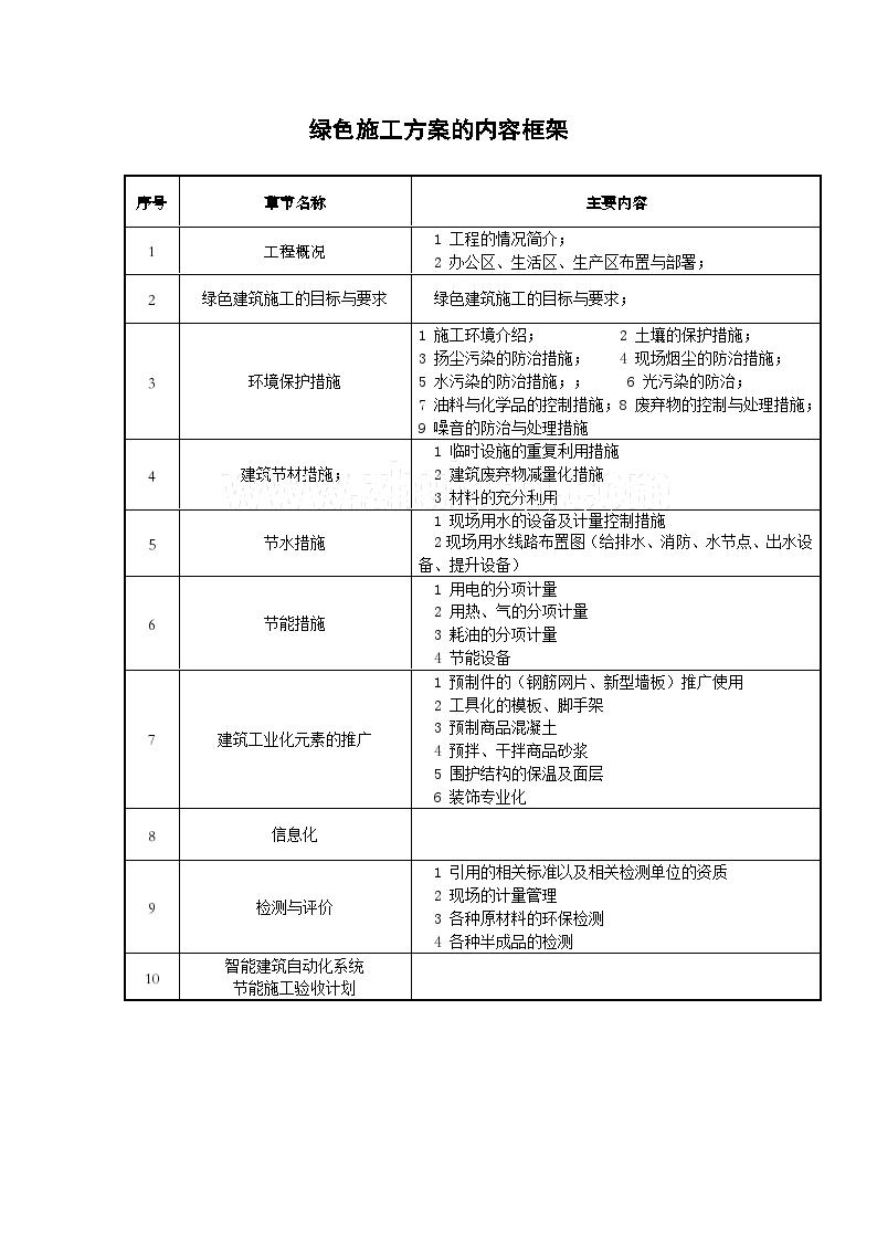 绿色施工方案内容(表格)图片1