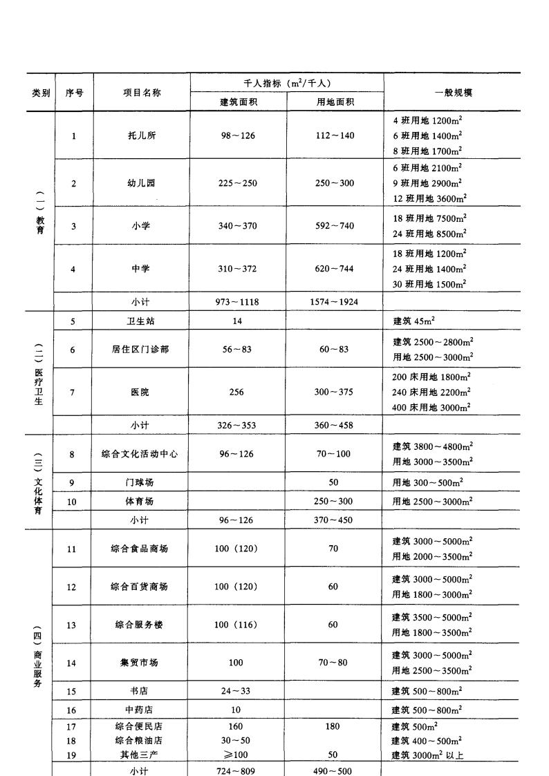 建筑手册系列之建筑工程造价—建筑工程造价估算资料-图二
