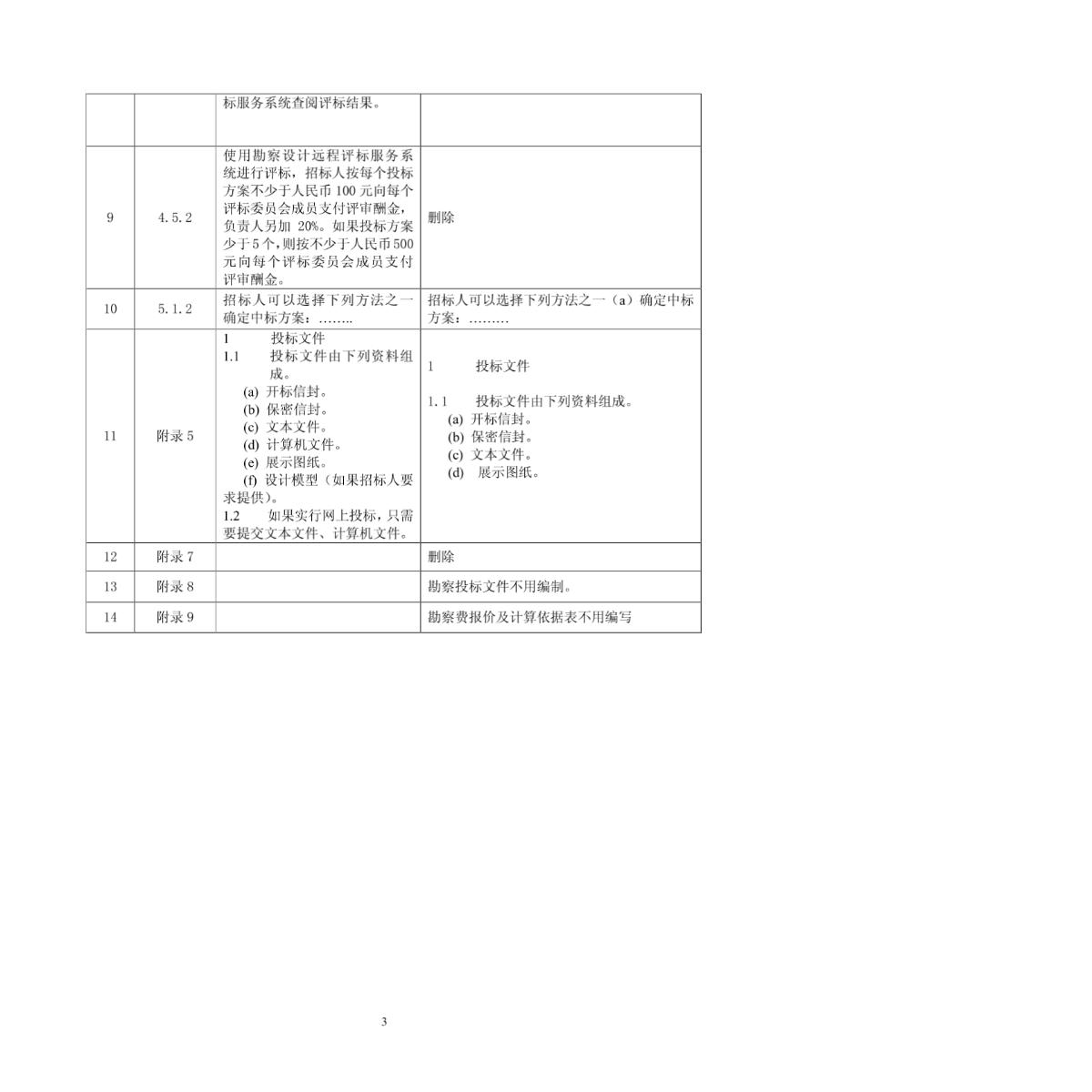 广东省农业机械研究所综合大楼工程勘察设计招标文件-图一
