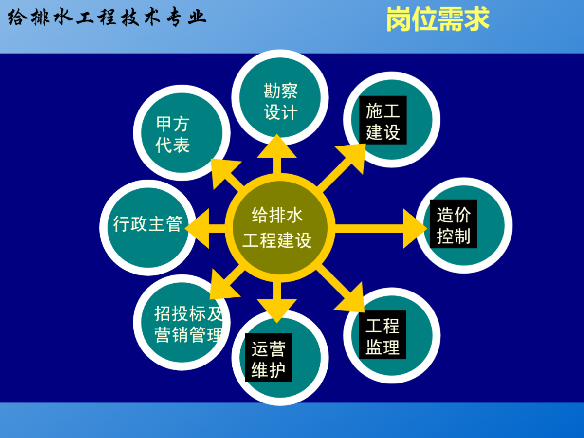 给排水工程技术专业.ppt-徐州工业职业技术学院图片1