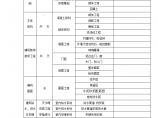 各分部、分项工程进度计划表(总工期330天)图片1