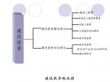 建筑工程经济图片1
