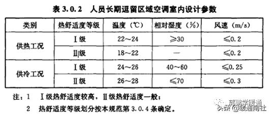 中央空调系统设计方法(图1)