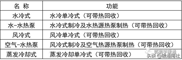 中央空调系统设计方法(图10)