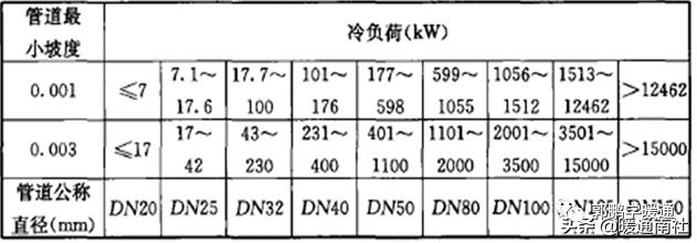 中央空调系统设计方法(图20)