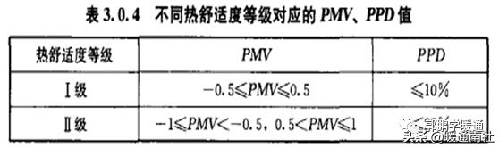 中央空调系统设计方法(图2)