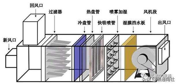 中央空调系统设计方法(图11)