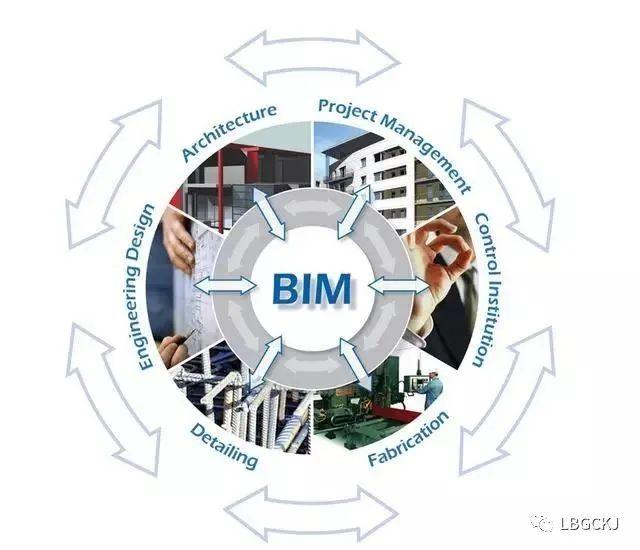 装饰BIM应用图片1